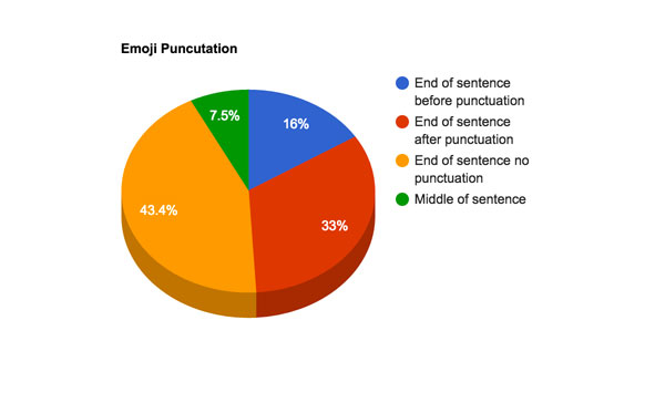 A graph showing distribution of various types of emoji punctuation
