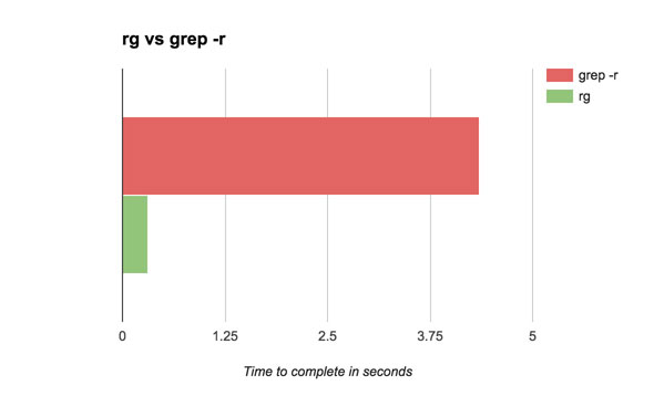 A graph showing a speed comparison of grep -r to ripgrep on Magento 1.14.3.1 cached
