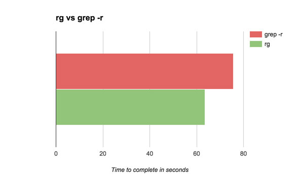 A graph showing a speed comparison of grep -r to ripgrep on Magento 1.14.3.1 uncached