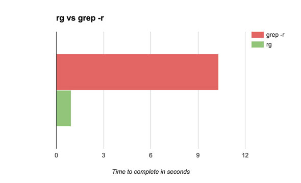 A graph showing a speed comparison of grep -r to ripgrep on Magento 2.1.3 cached