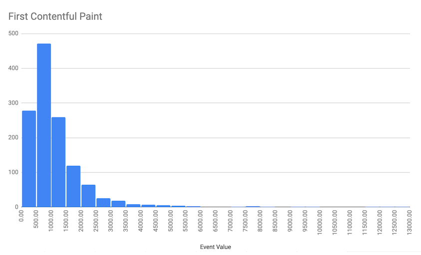 Screenshot showing histogram of paint timings created in Google Sheets
