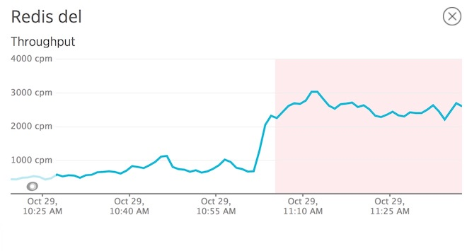 Redis DEL throughput spike due to cache stampeding race condition