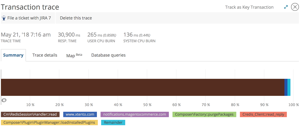 A screenshot showing a transaction trace of a slow login in New Relic