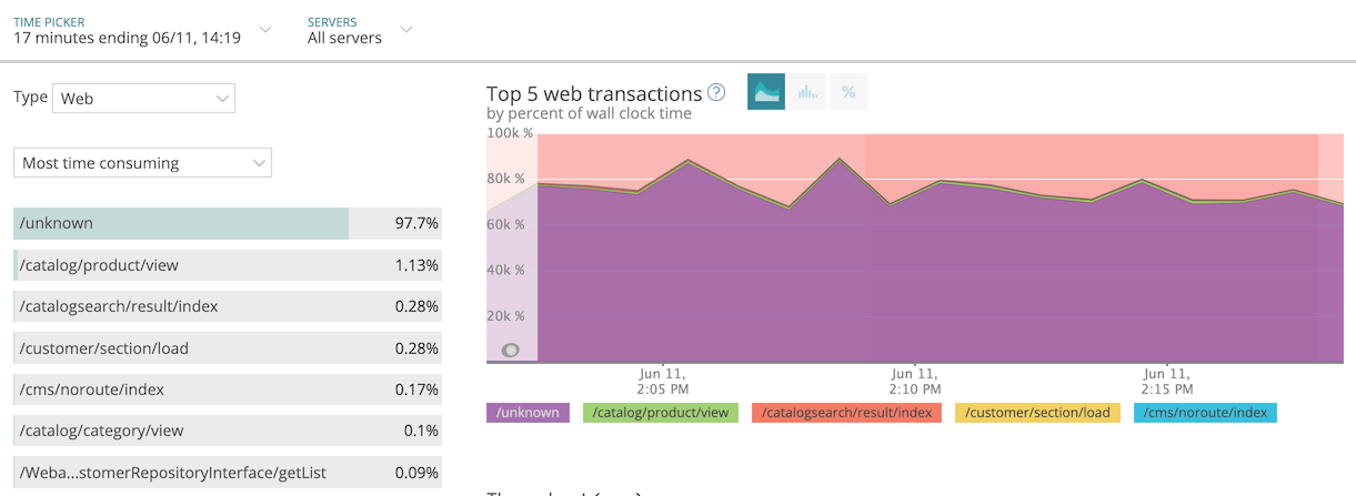 Screenshot most time consuming transactions in New Relic