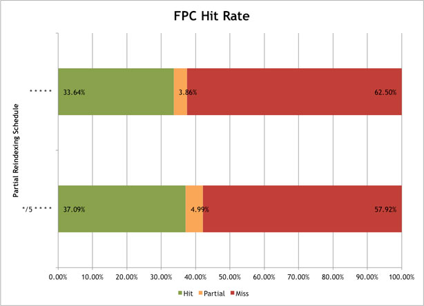 A chart demonstrating the increase in FPC hit rate